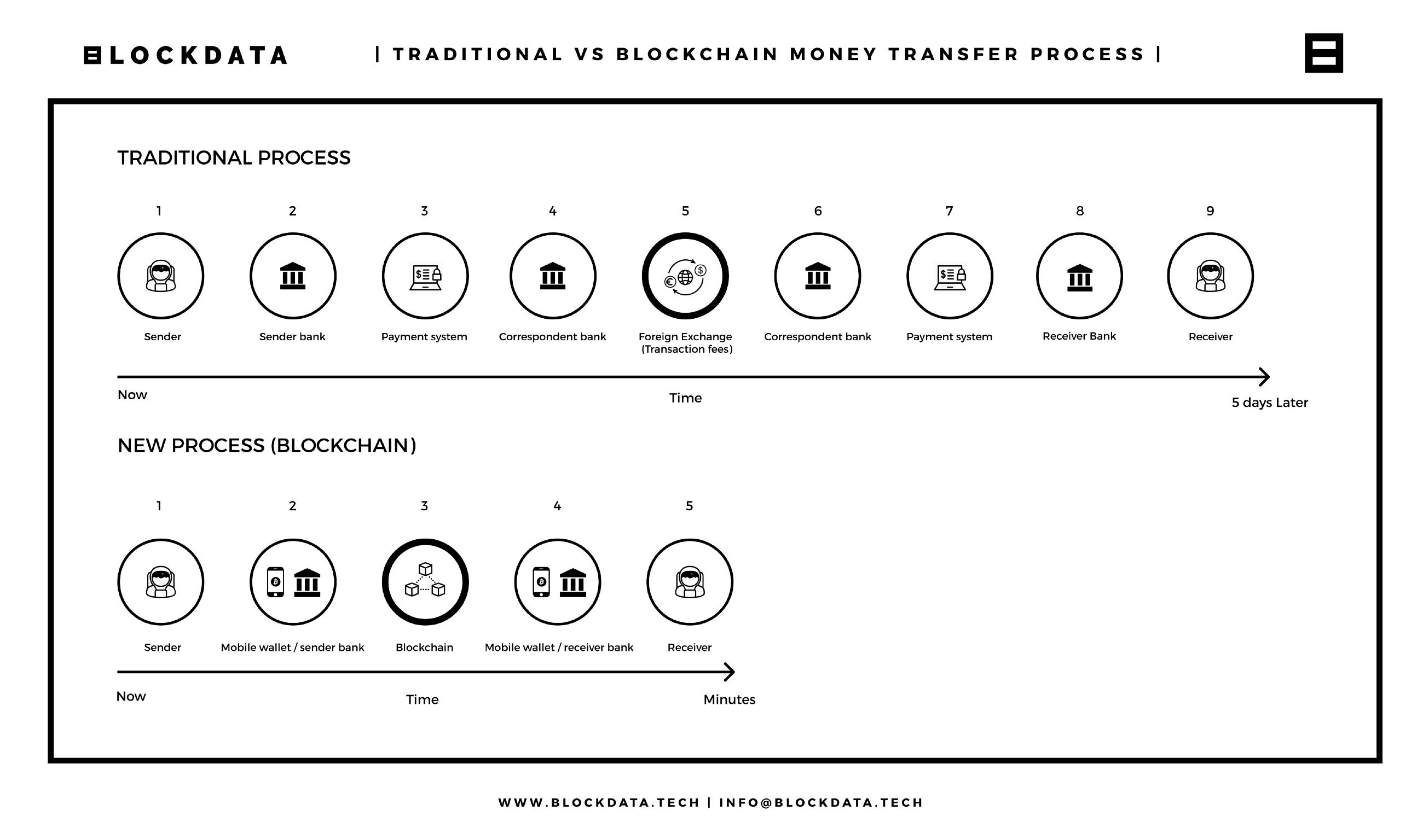 Geleneksel varlık transferi yöntemlerine karşı blockchain. Yapı ve süreçlerdeki temel farklılıklar