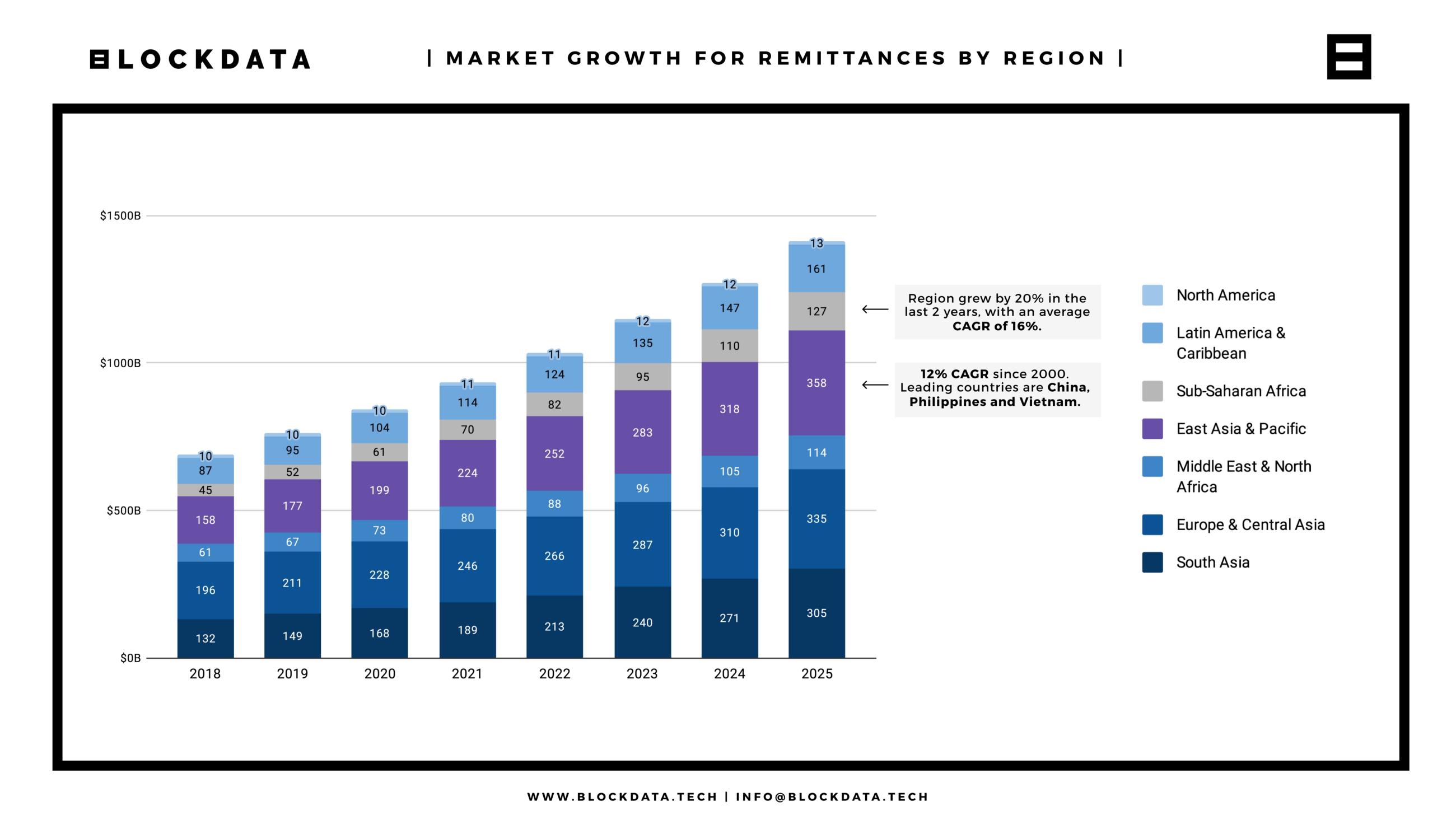 Рост рынка денежных переводов по регионам