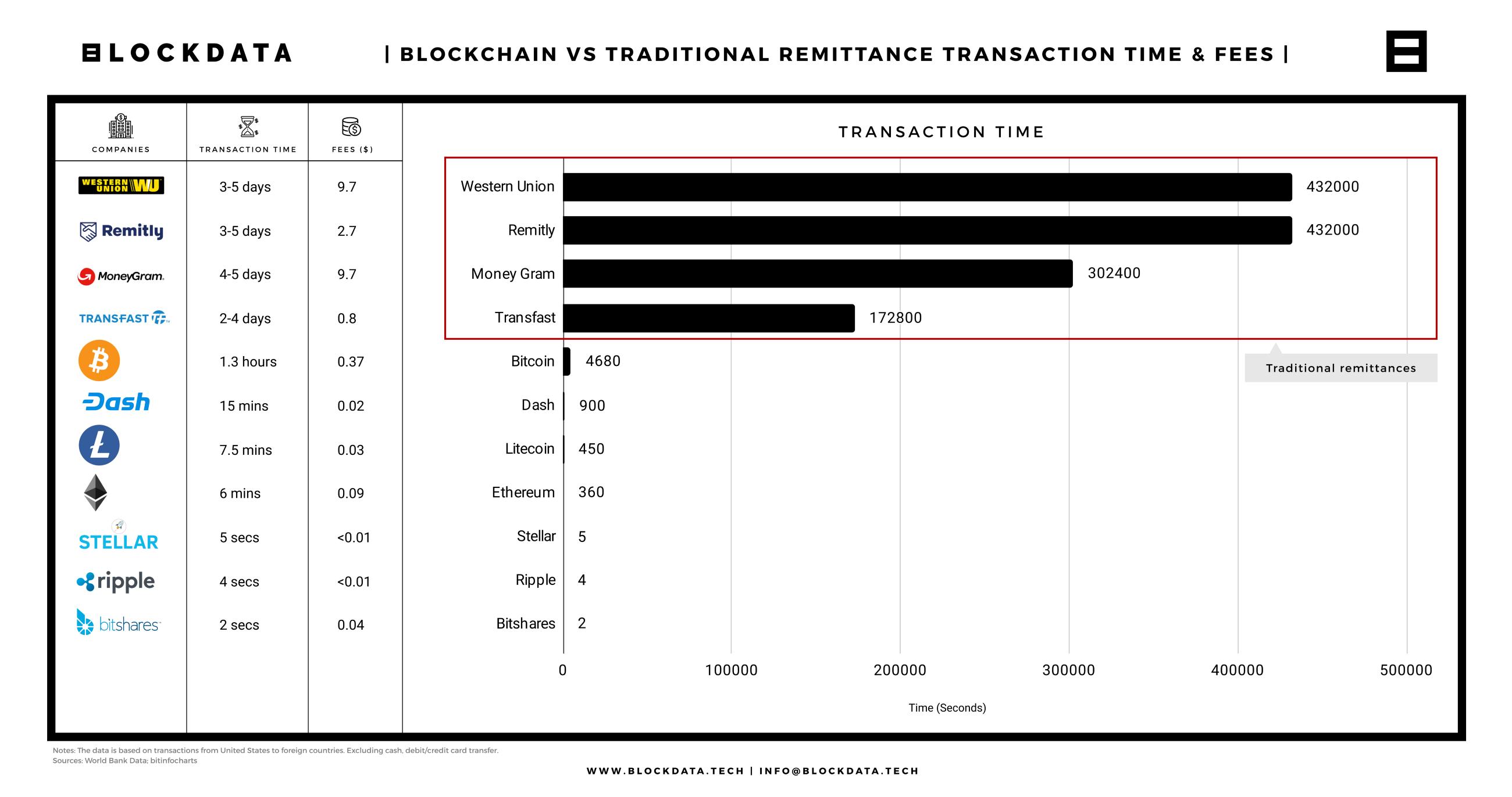 Geleneksel fon transferi yöntemlerine karşı blockchain. Komisyonların büyüklükleri ve süre karşılaştırılması