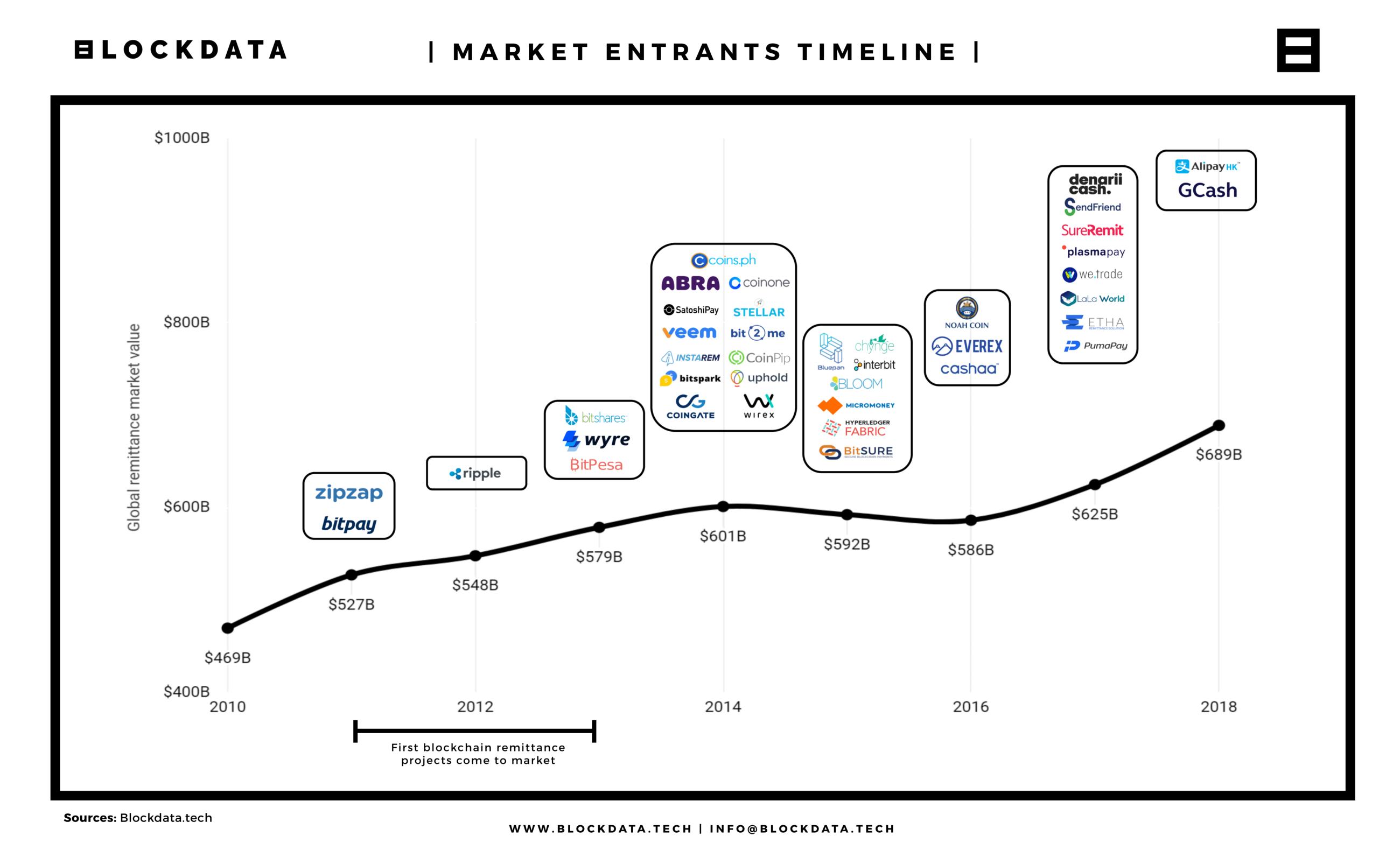 Временной график входа компаний на рынок