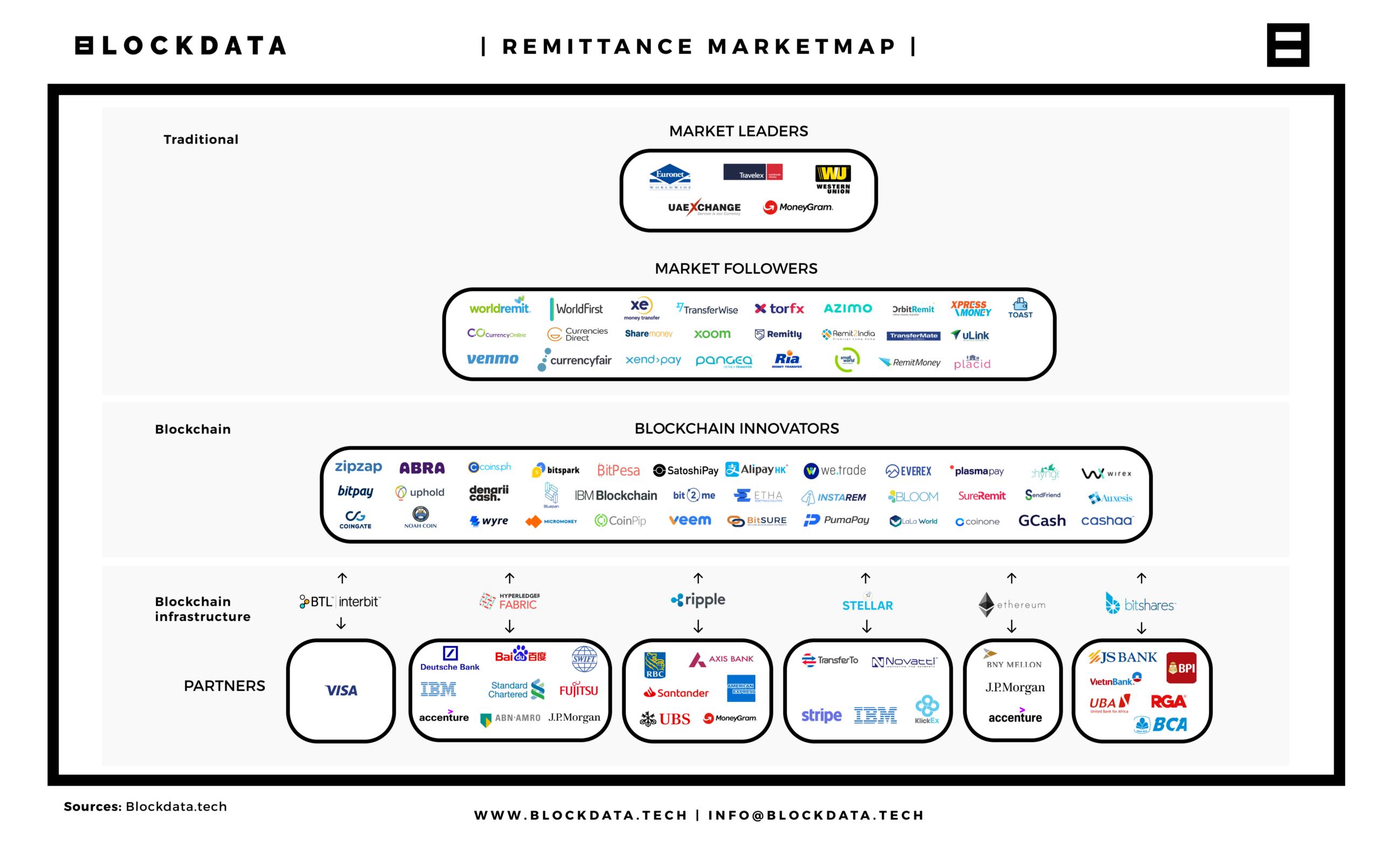 Карта рынка денежных переводов