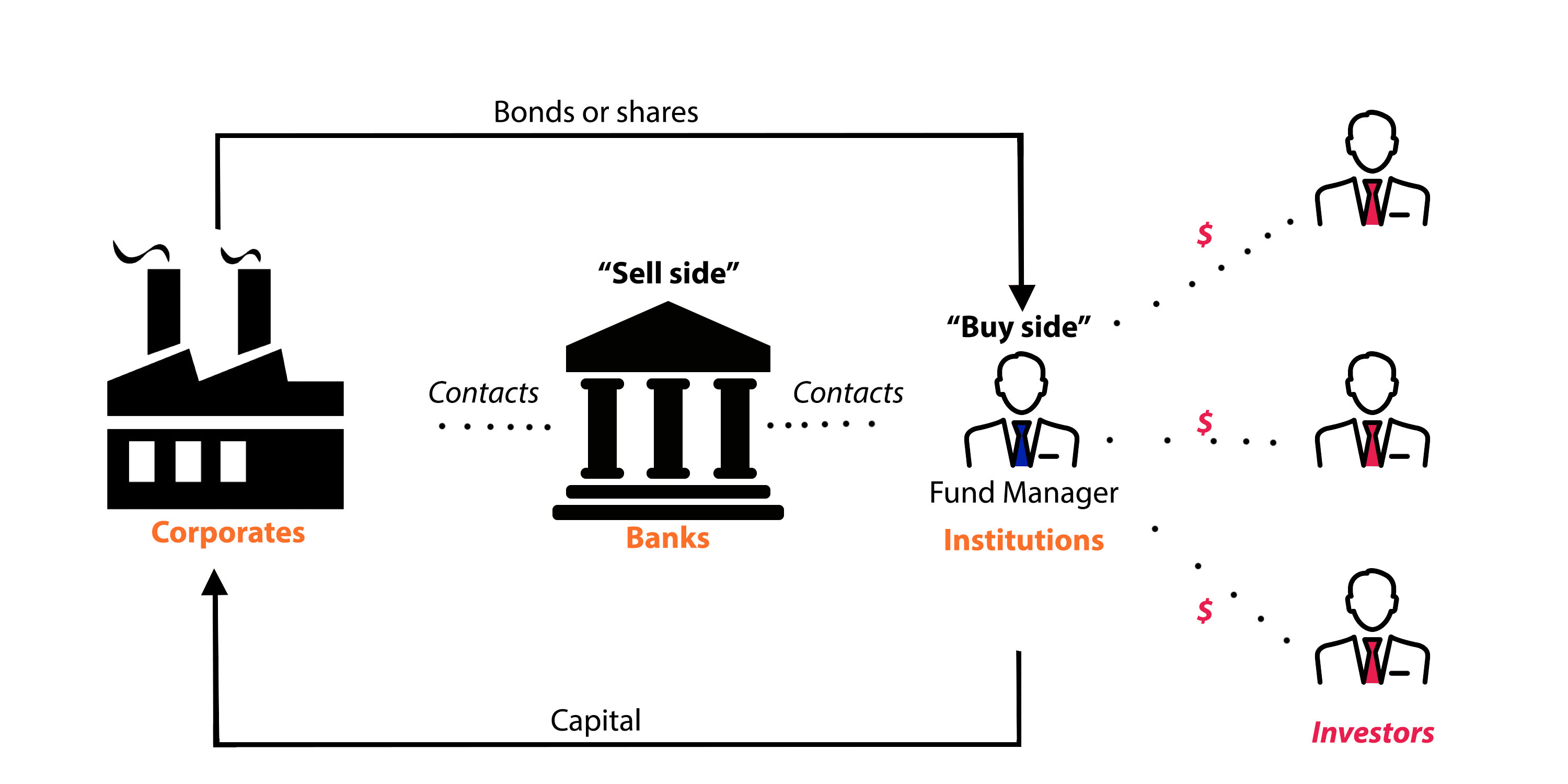 Scheme of purchase of the enterprise by a pool of investors
