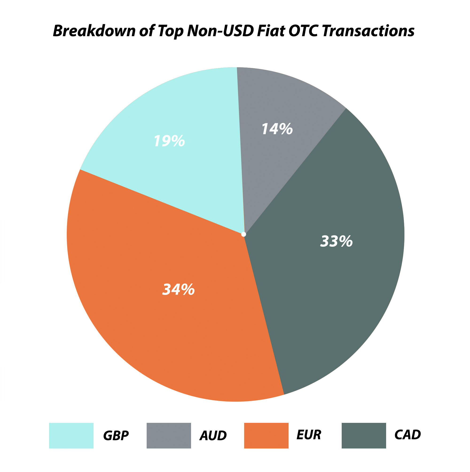 Distribution of shares of fiat currencies within the OTC transactions