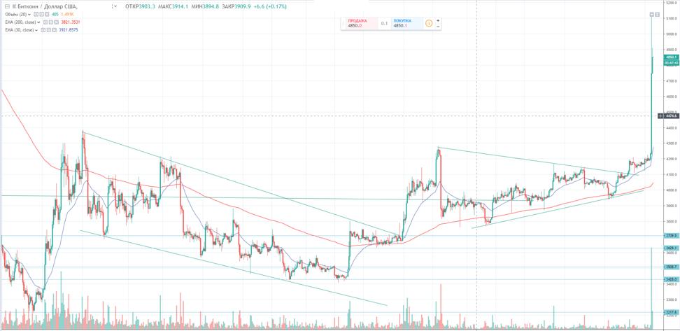 График изменения стоимости Bitcoin