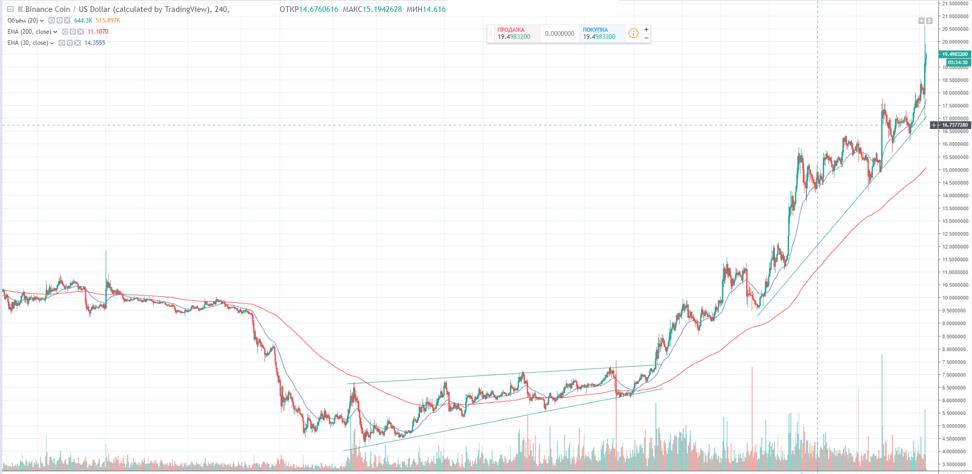 График изменения стоимости BNB