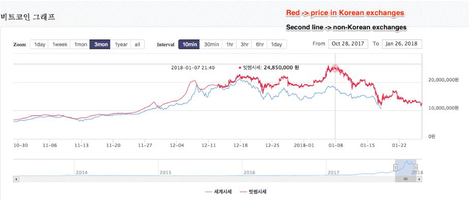 Разница в цене Биткоина между площадками Азии и остального мира достигала 30-50%