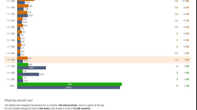 Примерное время прохождения платежей с определенной комиссией можно посмотреть на мониторинговых сайтах