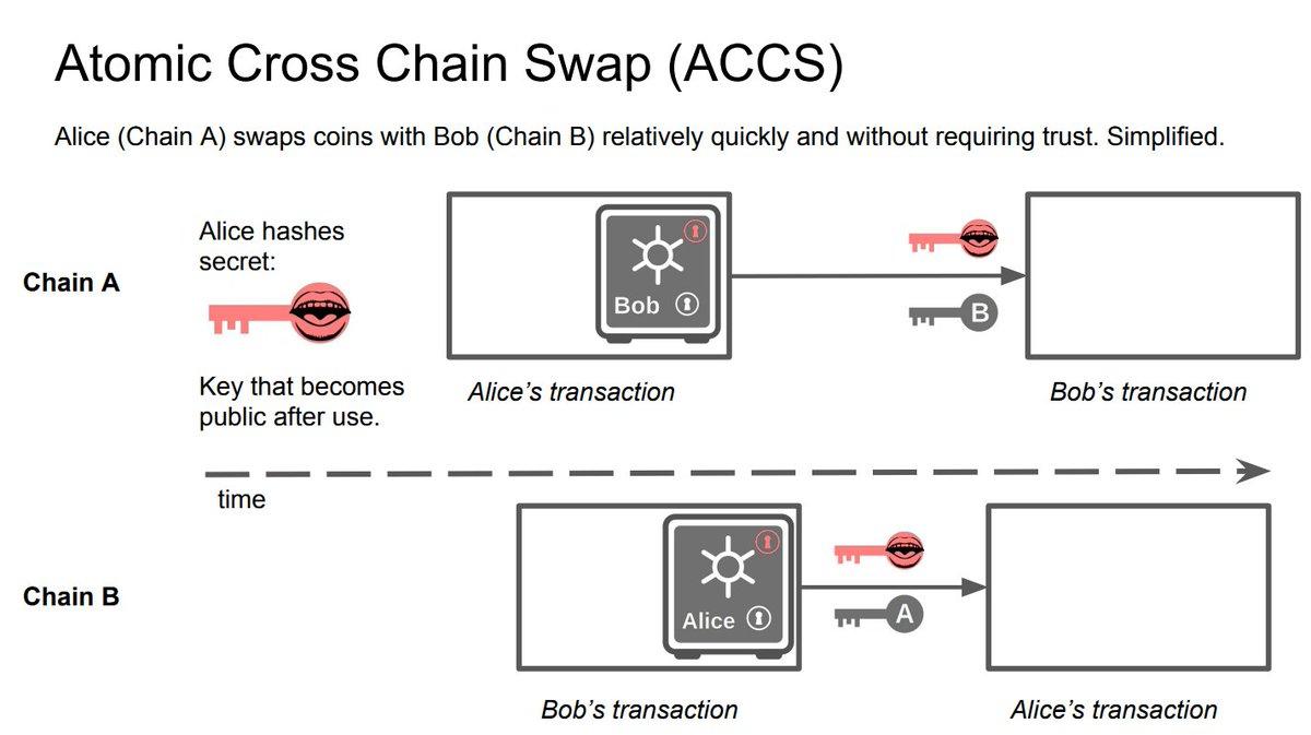 Если рассматривать данную операцию в контексте обмена на децентрализованной бирже, то процесс будет выглядеть следующим образом
