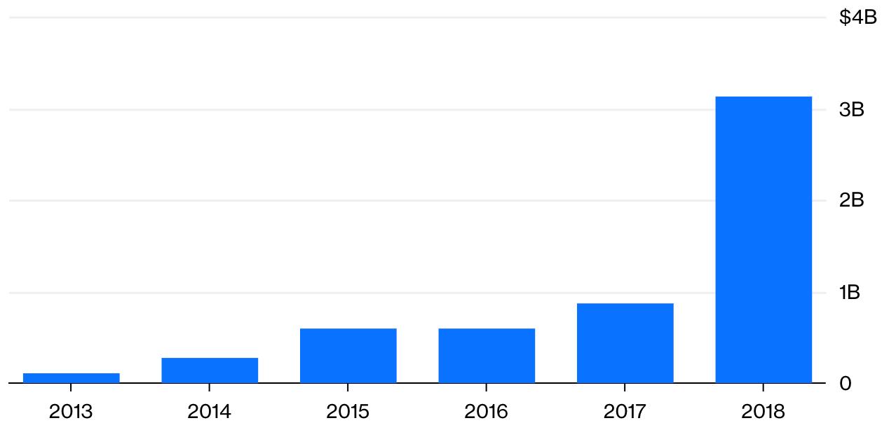 Объемы инвестиций в блокчейн-проекты с 2013 по 2018 гг