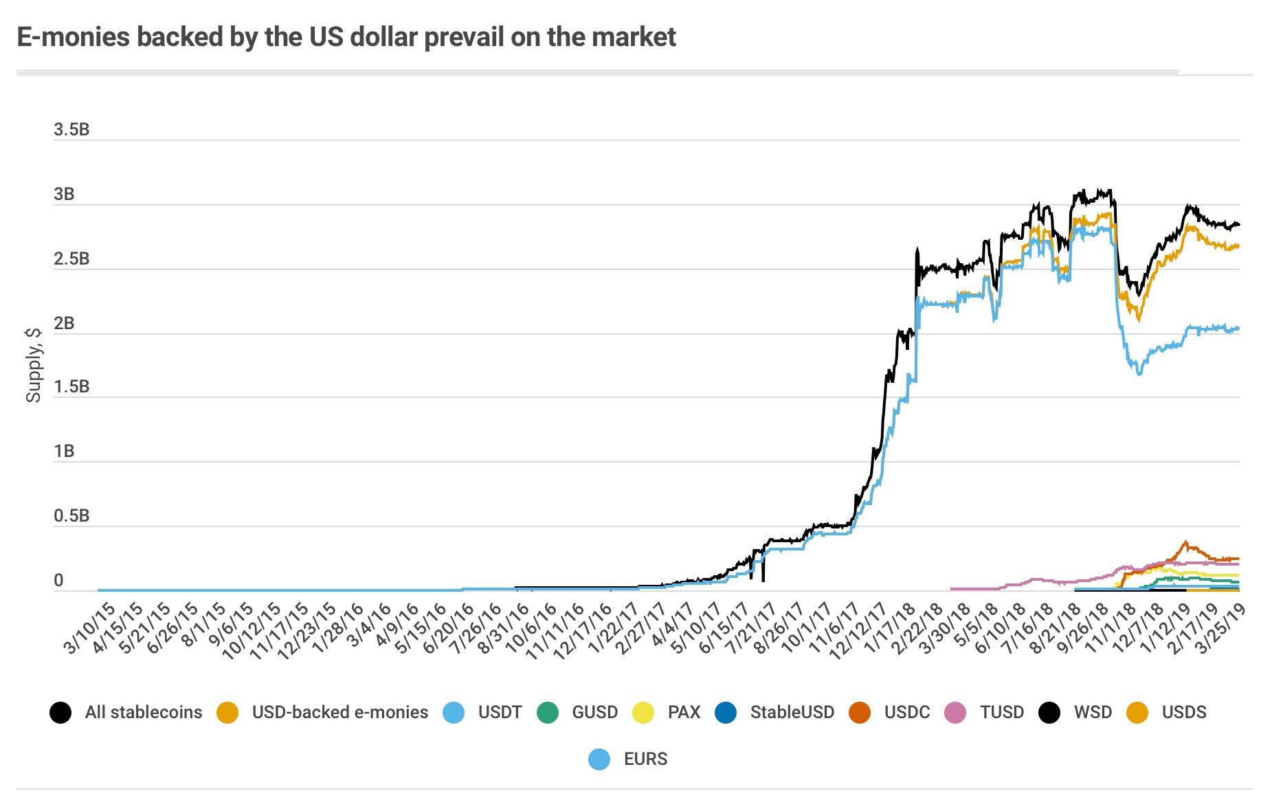 График волатильности стэйблкойнов по данным Forklog Consulting