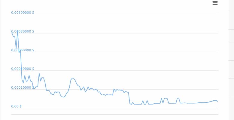 За это время Кэнди пережила несколько небольших скачков цены, постепенно опустившись с отметки 0.0009$ до 0.00007$