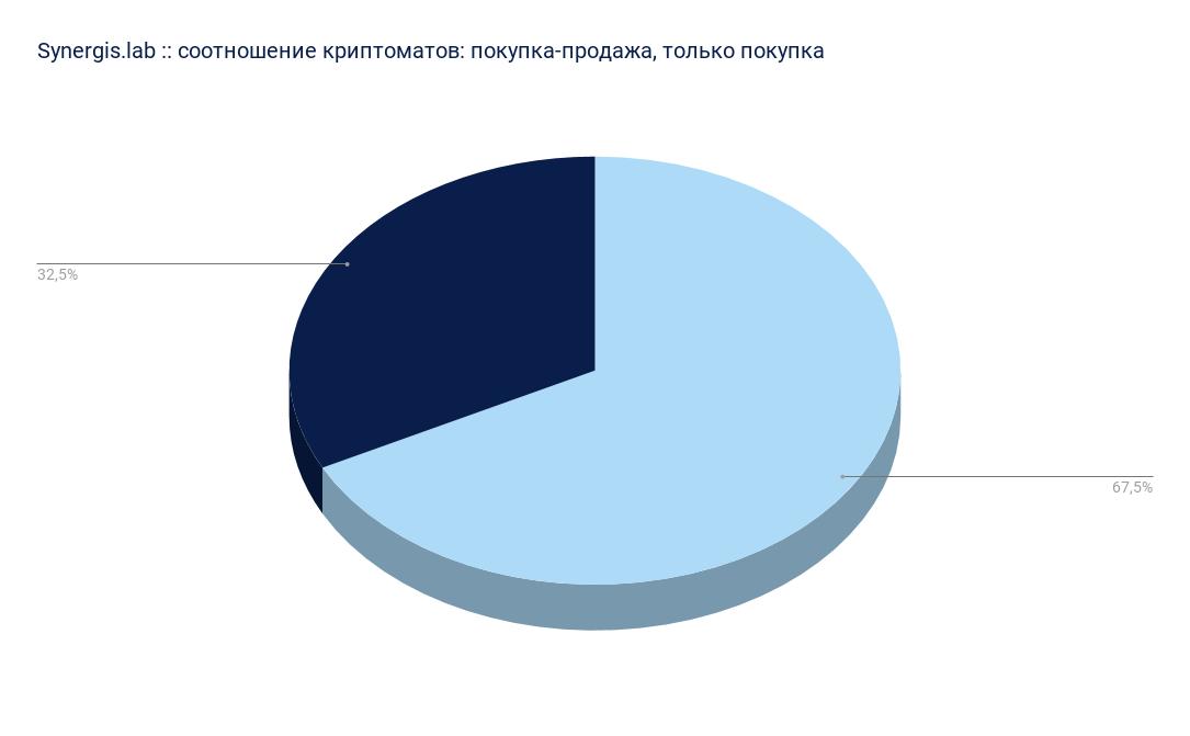 Если говорить о соотношении, то оно выглядит как 80:2100, где меньшее число – количество терминалов в России