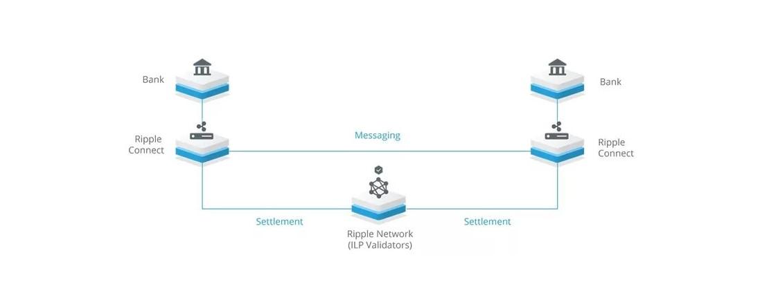 Ripple, как криптовалюта с символом XRP ведет свою историю с 2012 года