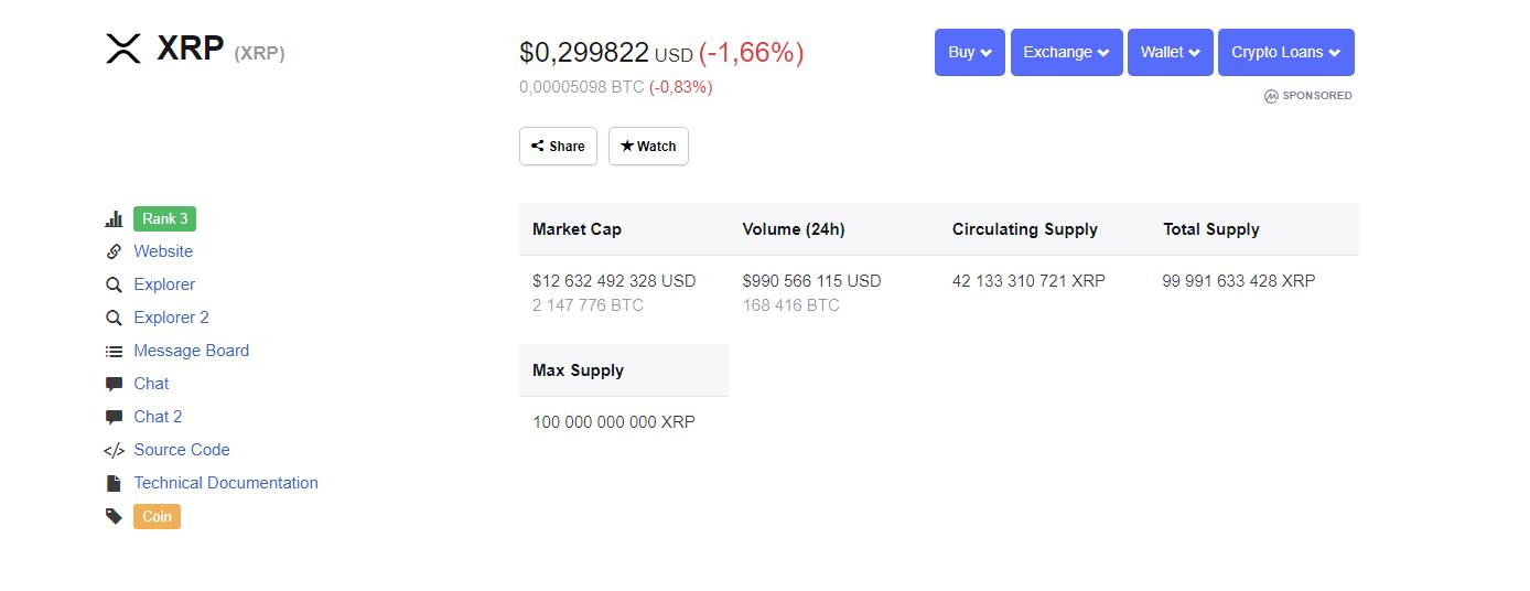 По данным CoinMarketCap, Ripple на третьей строчке рейтинга с капитализацией на уровне 12,6 миллиарда долларов