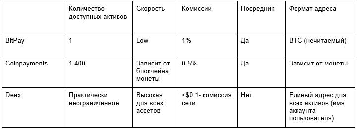 Ниже представлена небольшая сравнительная таблица, по которой можно судить о преимуществах системы Deex Invoicing