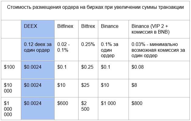 А теперь давайте посмотрим на то, как работает Deex Exchange