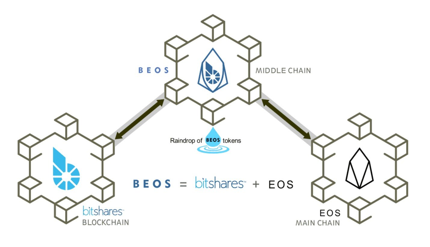 BEOS is a new privately funded blockchain