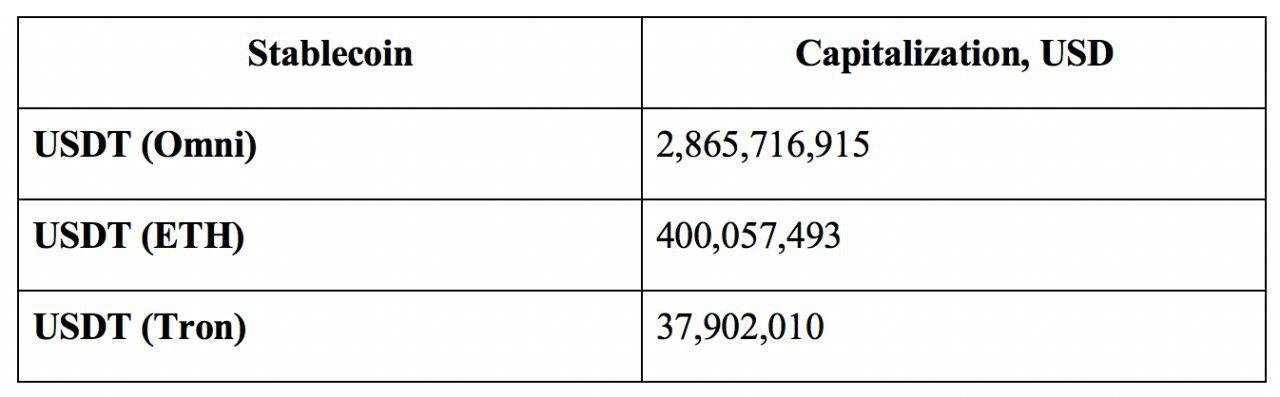 Volume and capitalization of USDT based different blockchains, May 20, 2019