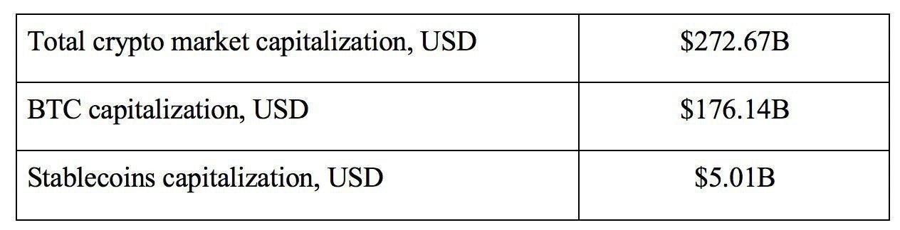 Сapitalization volume ratio, July 30, 2019