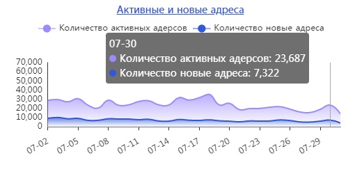 Количество активных и новых адресов USDT на 30 июля 2019 года