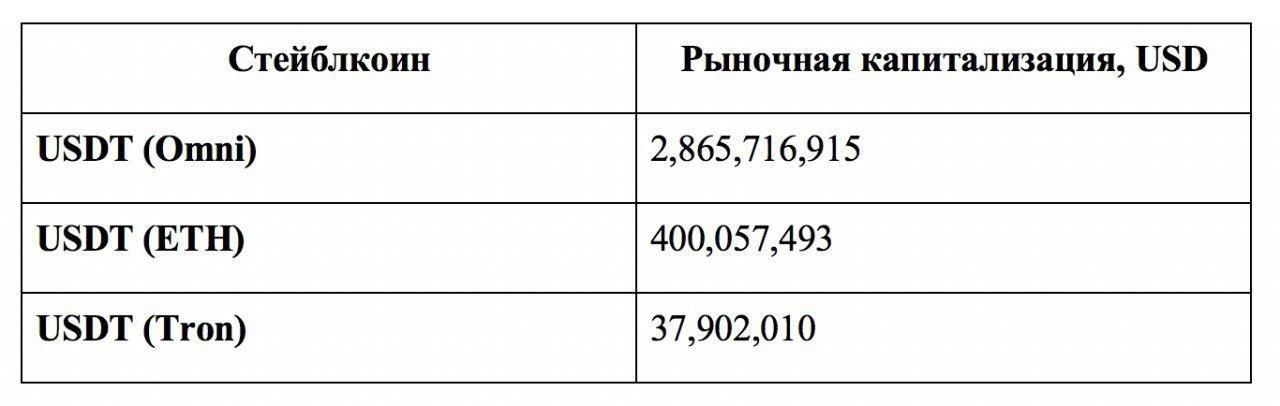 Подразделение объемов и капитализации среди USDT на разных блокчейнах, на 20 мая 2019 года