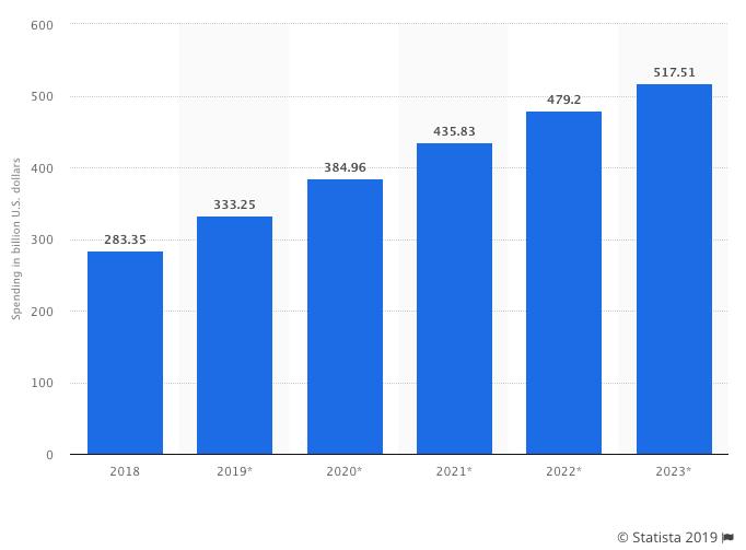Расходы на цифровую рекламу по всему миру с 2018 по 2023 год
