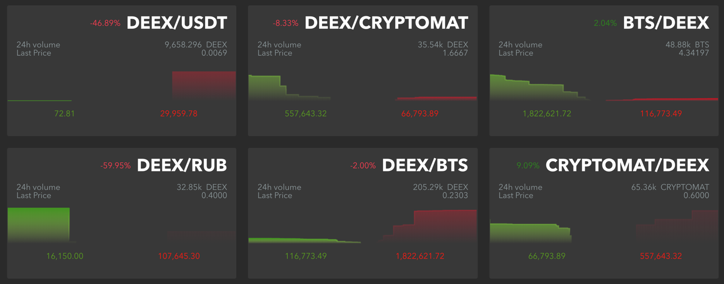 The changes also affected the main markets page