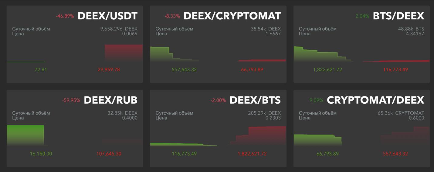 Изменения коснулись и основной страницы рынков