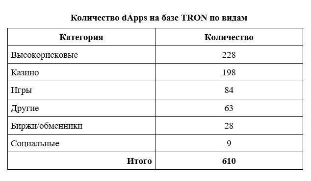 tron crypto, trx, tron exchange