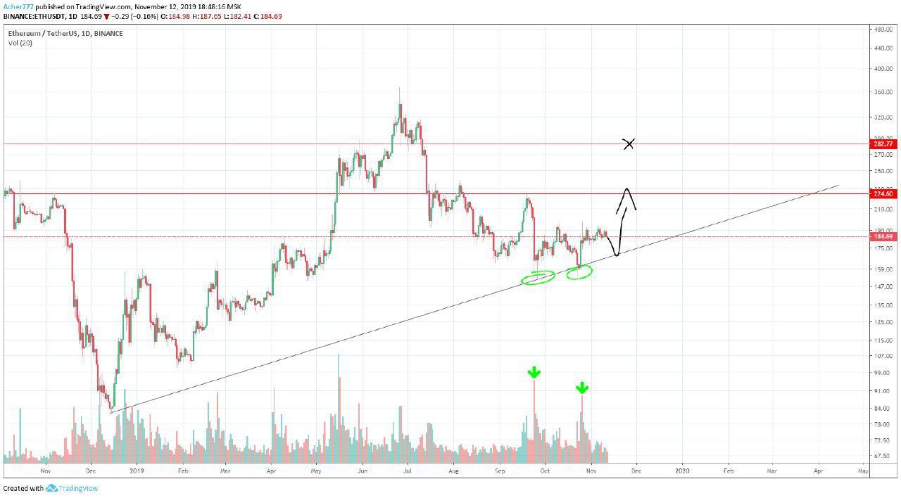 cryptocurrency market analysis, crypto analysis, bitcoin analysis